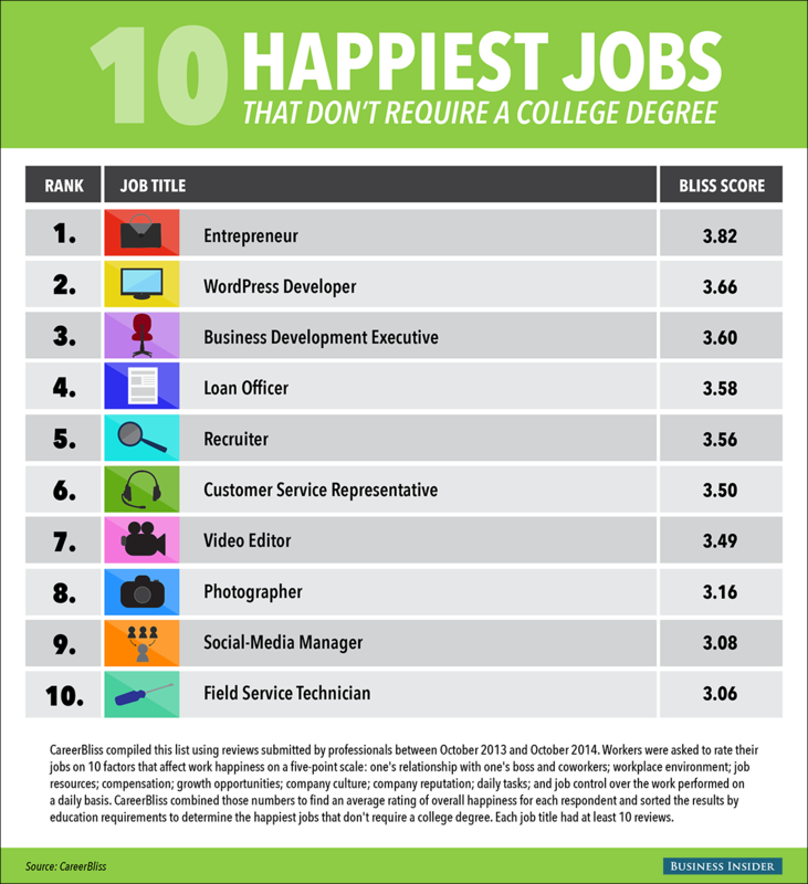 Here Are The 10 Happiest Jobs That Do Not Require A